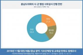 충남도의회 시·군 행감 주민들도 지지
