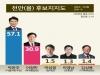 [천안을 여론조사] 박완주 57.1% vs 이정만 30.9%